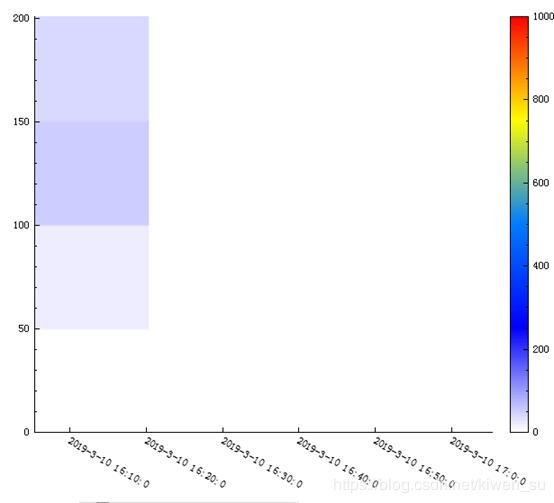 Qt - draw waterfall map / heat map - Programmer Sought