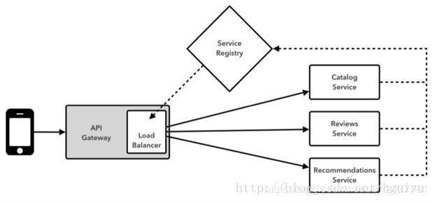 Spring Gateway microservices API gateway design - Programmer