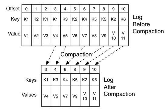 Apache Kafka: 10 best practices for optimizing deployment