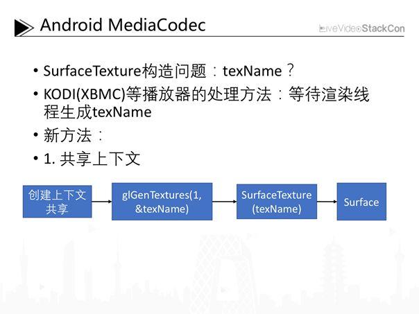 Full platform hardware decoding rendering method and optimization
