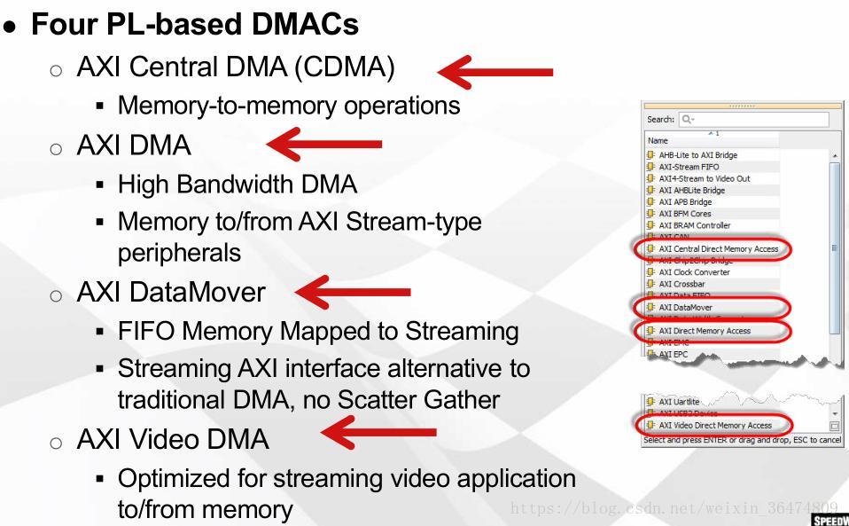 Forward: FPGA basics (10) DMA and AXI4 bus - Programmer Sought