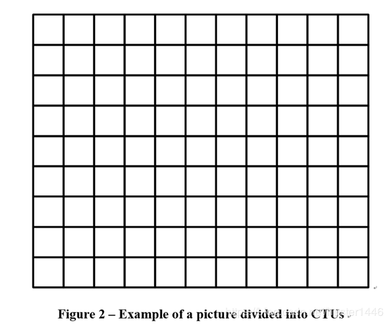 Coding structure and block division in H 266/VVC