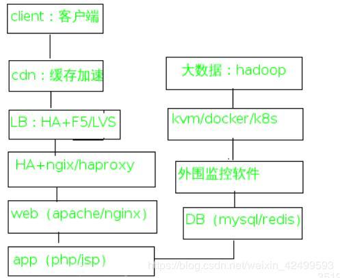Basic data flow of enterprise architecture - Programmer Sought