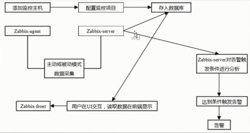 Zabbix build - Programmer Sought