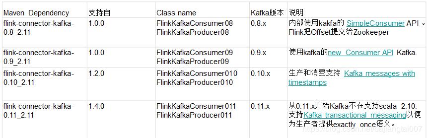 Flink study notes: kafka of Connectors - Programmer Sought