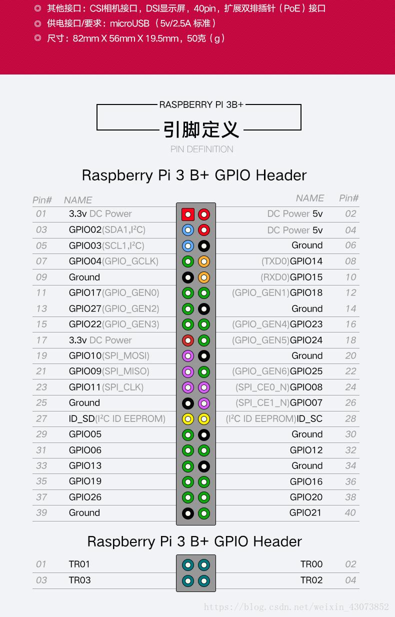 Zero-based play Raspberry Pi (four) - GPIO port control (LED
