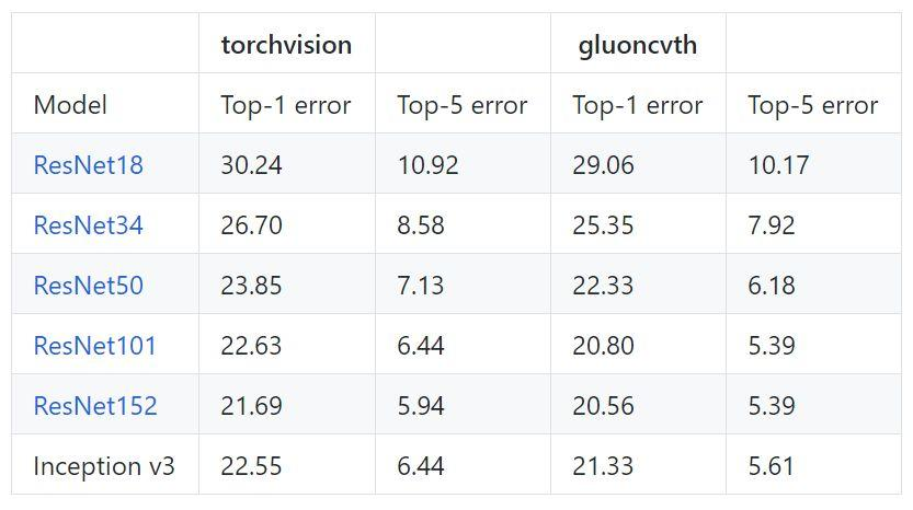 Get the GluonCV pre-training model with PyTorch - Programmer