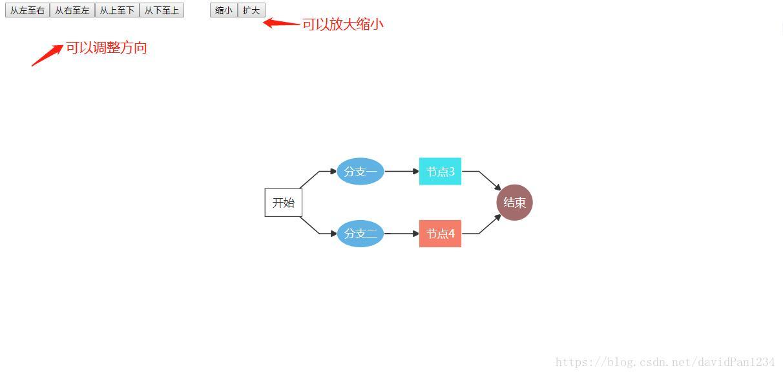 V3 version of D3 js - used in Vue framework (Chapter 10