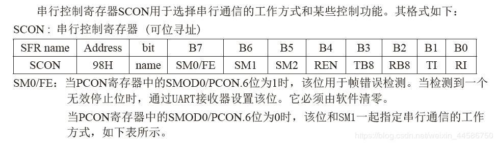 UART serial port basis of STC15 series - Programmer Sought