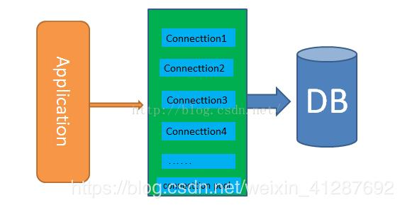 Python uses PyMysql, DBUtils to create connection pools to