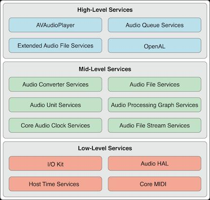 iOS About audio processing blog reading notes (1
