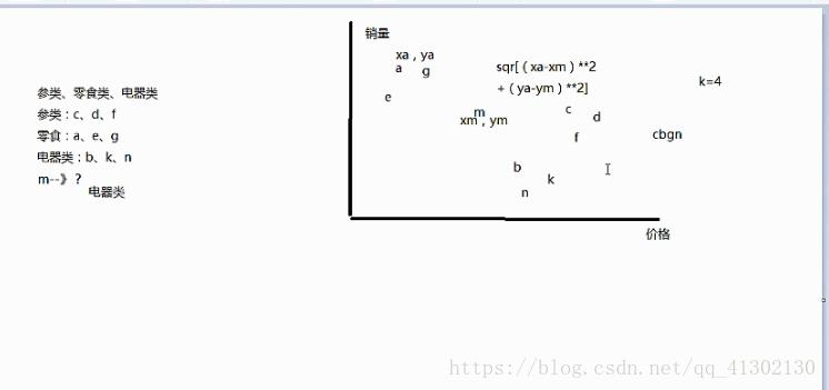 KNN algorithm and python implementation - Programmer Sought