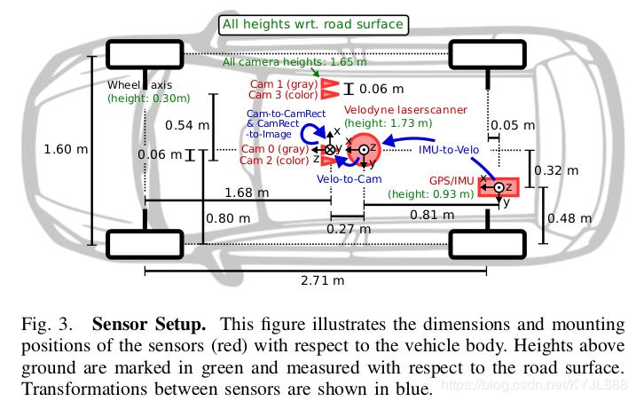 KITTI data set--label analysis and inter-sensor coordinate
