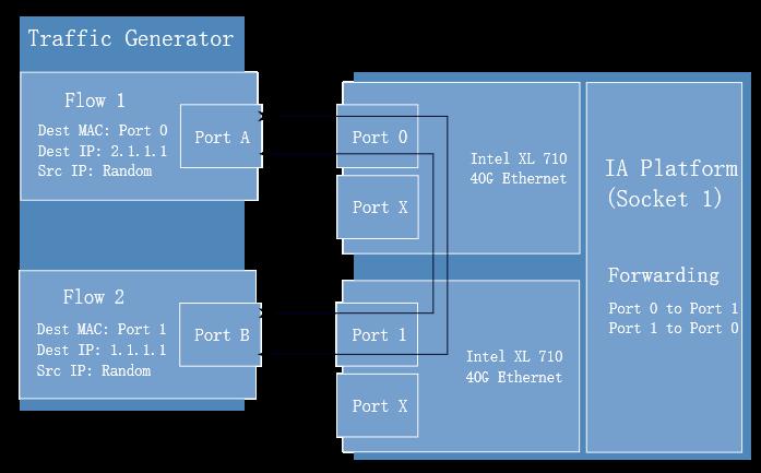 DPDK Getting Started Guide on Linux Platform - Programmer Sought