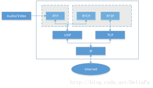 Rtmp, rtsp, webrtc simple relationship summary - Programmer