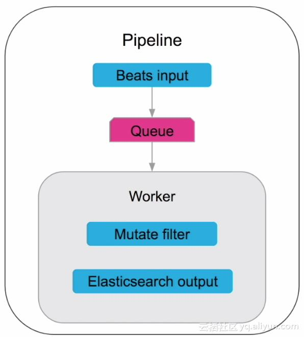 Elastic stack learning--logstash configuration - Programmer