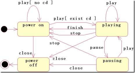 Uml Activity Diagram State Diagram Programmer Sought