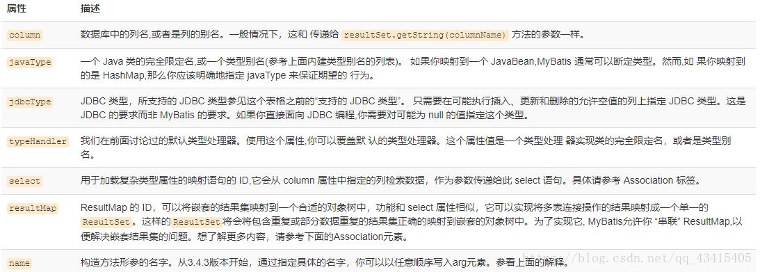 MyBatis study notes 3 - XML mapping files - Programmer Sought