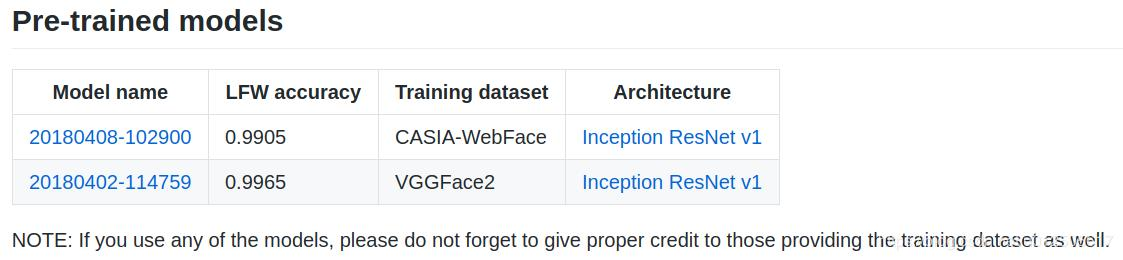 Facenet face recognition construction and development - Programmer