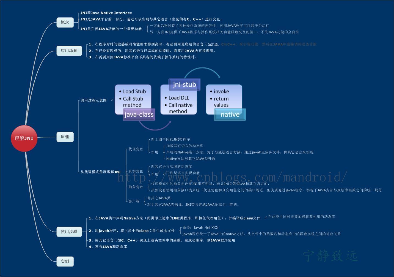 Java Native Interface Jni Introduction  Basic Principles