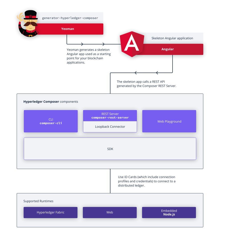 Hyperledger Composer development process - Programmer Sought