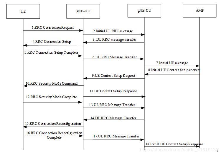 NR 5G UE initial access procedure - Programmer Sought
