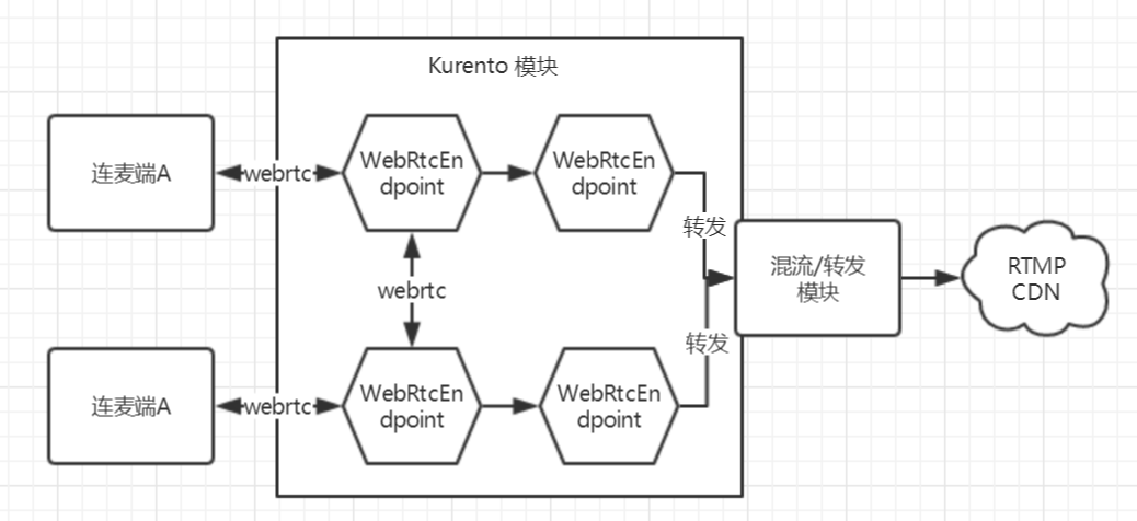 Architecture design: a low latency architecture based on Webrtc and