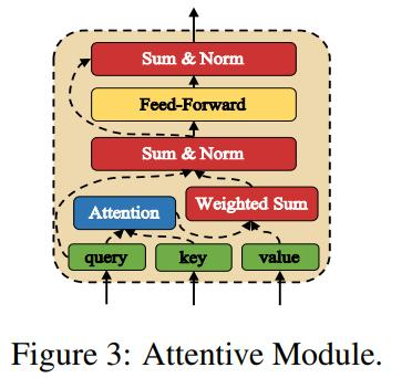Search-Multiple Dialogue System Paper: Multi-Turn Response
