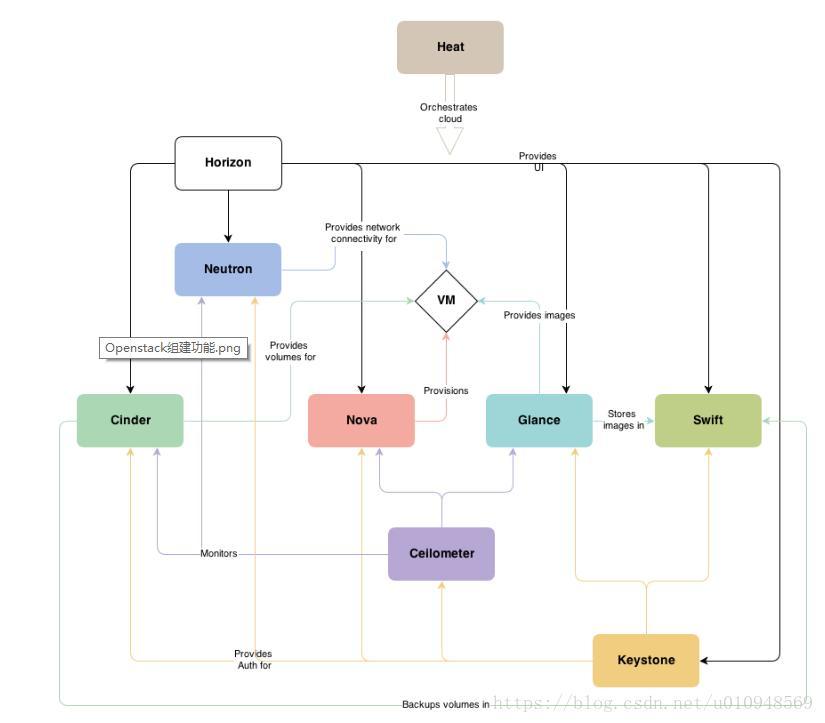 Openstck-pick single point cluster deployment configuration