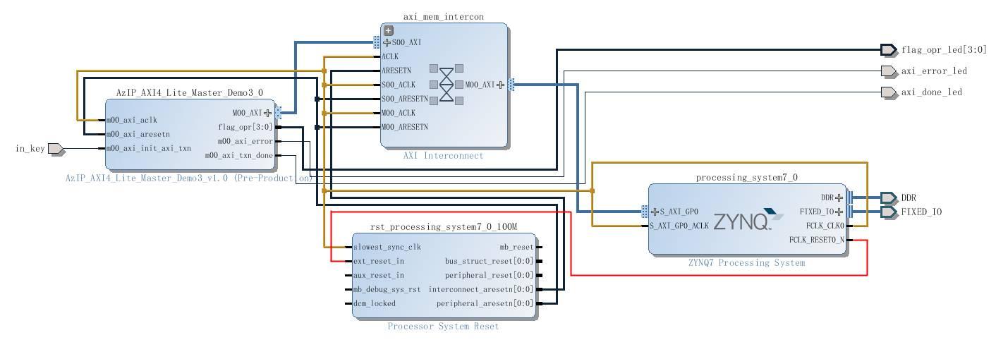 ZYNQ-7000 development seven] PL read and write DDR3 - Programmer Sought