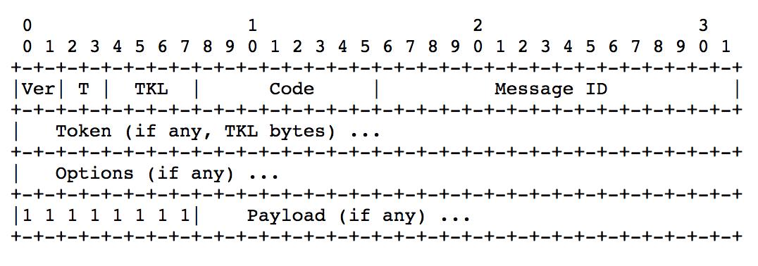 Californium open source framework analysis - Programmer Sought