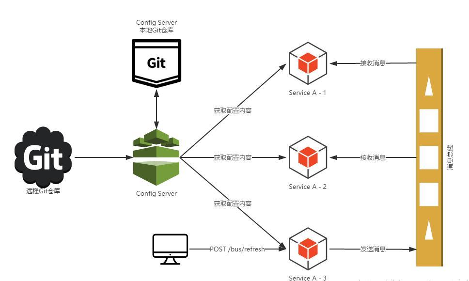 SpringCloud combat 8-Bus message bus - Programmer Sought