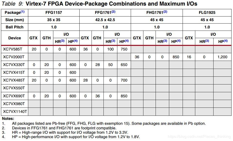 Xilinx 7 Series FPGA Overview - Programmer Sought