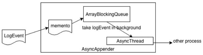 Explore the mystery of Java logs: the underlying log system