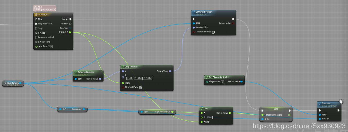 UE4 perspective switching node, the difference between