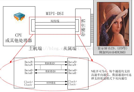 LCD mipi DSI interface driver debugging process - Programmer Sought