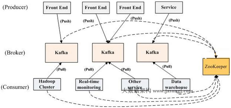 Reserved] Kafka deep analysis - Programmer Sought