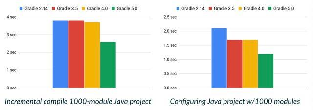 The fastest and most powerful Gradle 5 0 release in history