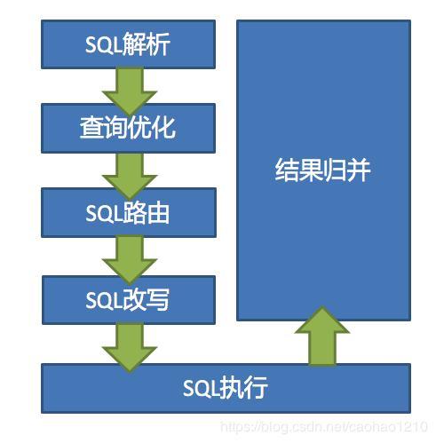 Silently learning Sharding-Sphere (2) - Programmer Sought