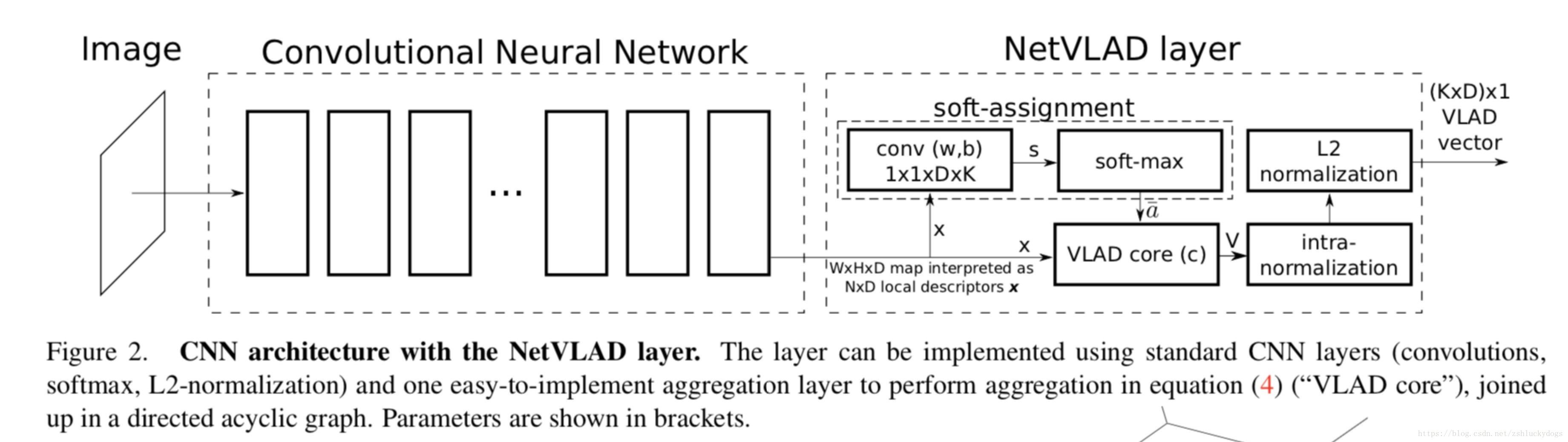 place recognition]NetVLAD: CNN architecture for weakly