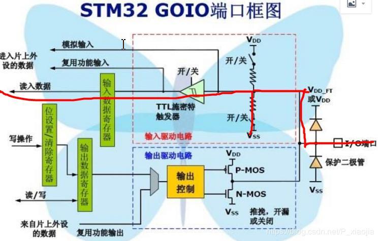 Several modes of stm32 GPIO port - Programmer Sought