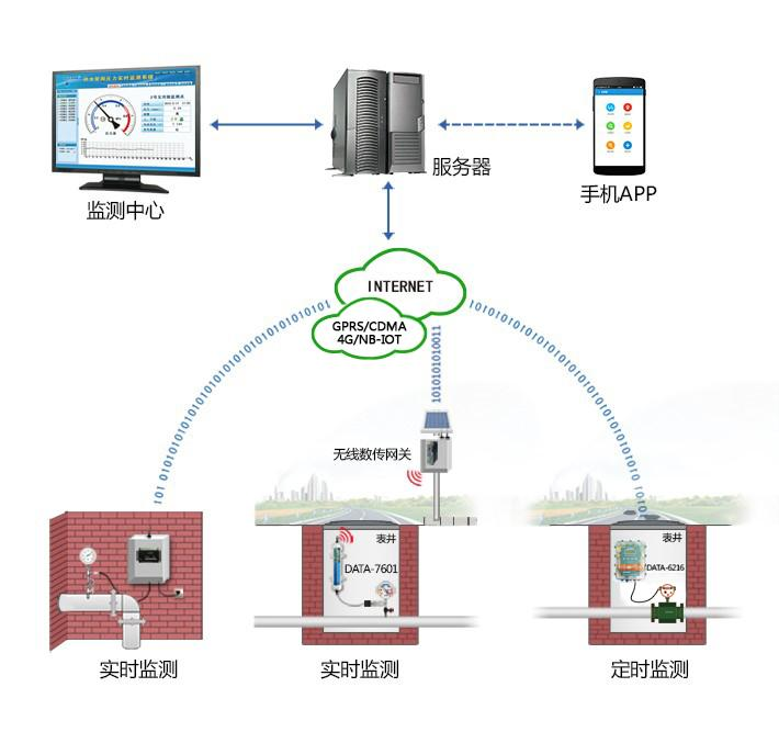 Network Survey Managerdesign Water Supply System