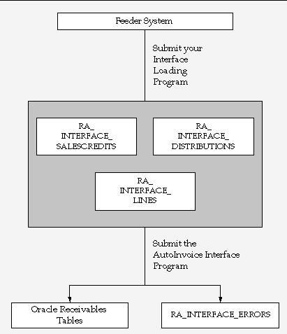 Oracle EBS order process (Order->