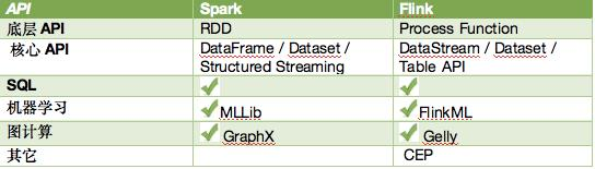 Which is Spark and Flink stronger than the competition and