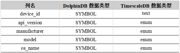 Timebase database DolphinDB and TimescaleDB performance