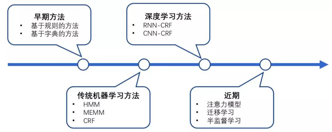 Knowledge Mapping - Named Entity Recognition (NER
