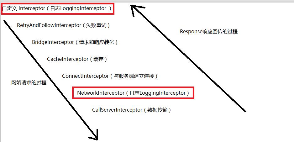 Simple analysis of the OKHTTP interceptor