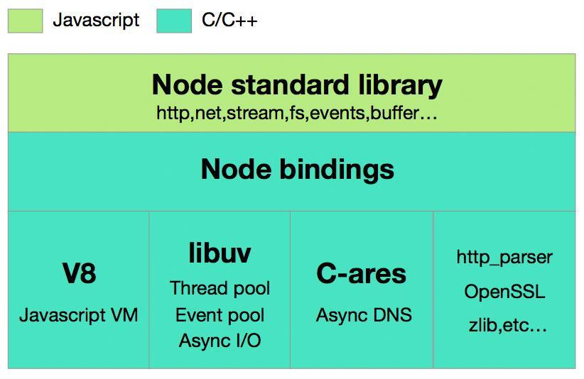 Source code - Node js Quest: First-hand single-threaded Node