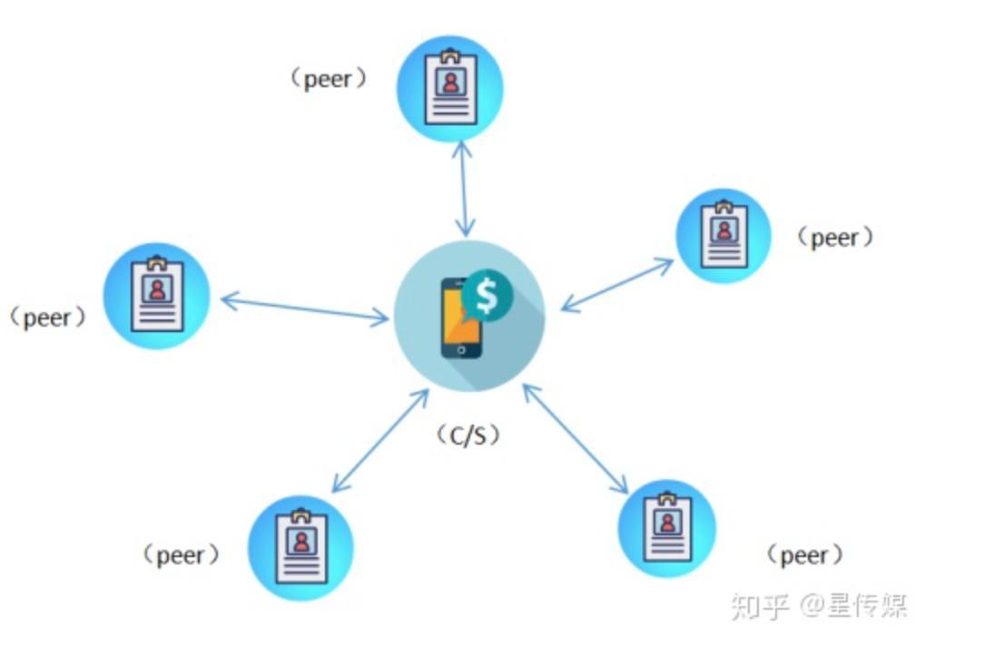 crypto peer a peer hitelezéshez