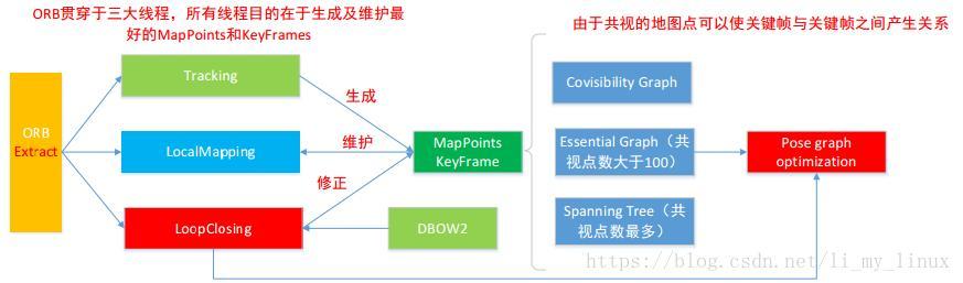 ORB-SLAM2 algorithm analysis and code analysis - introduction-01